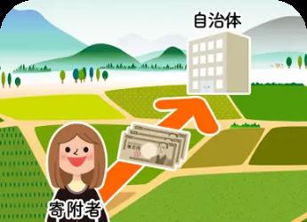 寄附したお金の使い道を選べる